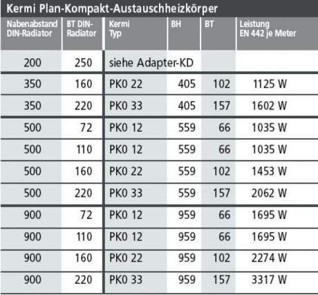 kermi plan kompakt austauschheizkoerper typ 12 bh 959 x. Black Bedroom Furniture Sets. Home Design Ideas